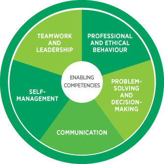 Enabling Competencies
